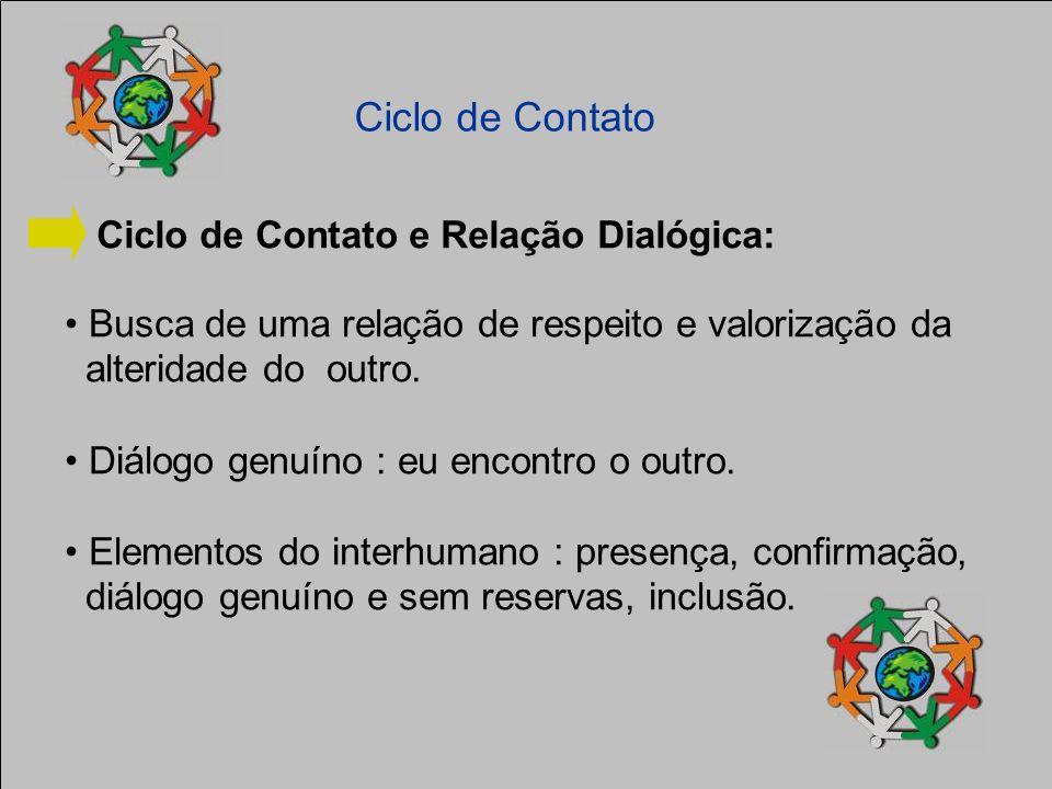 Ciclo de Contato Ciclo de Contato e Relação Dialógica: Busca de uma relação de respeito e valorização da alteridade do outro. Diálogo genuíno : eu enc
