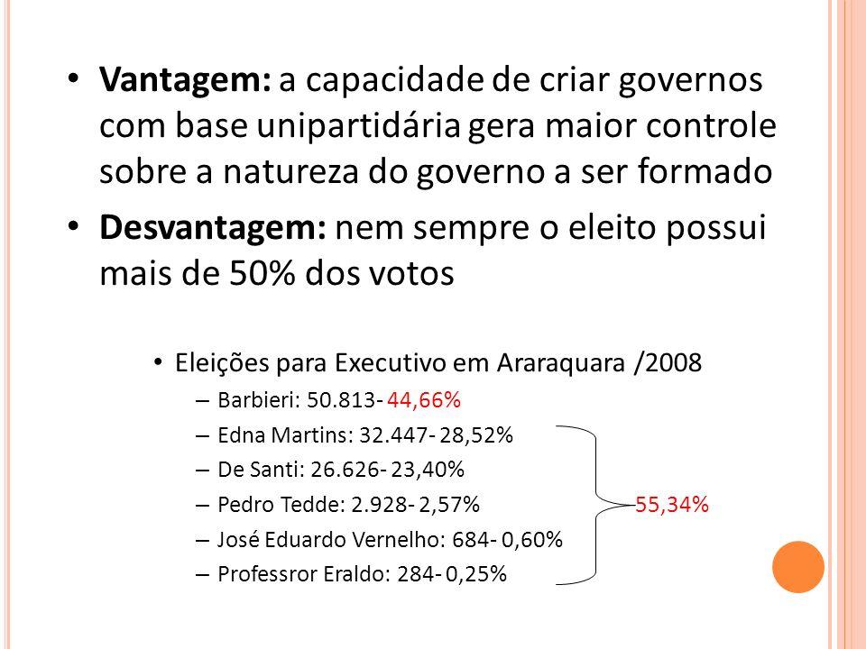 Vantagem: a capacidade de criar governos com base unipartidária gera maior controle sobre a natureza do governo a ser formado Desvantagem: nem sempre o eleito possui mais de 50% dos votos Eleições para Executivo em Araraquara /2008 – Barbieri: 50.813- 44,66% – Edna Martins: 32.447- 28,52% – De Santi: 26.626- 23,40% – Pedro Tedde: 2.928- 2,57% 55,34% – José Eduardo Vernelho: 684- 0,60% – Professror Eraldo: 284- 0,25%
