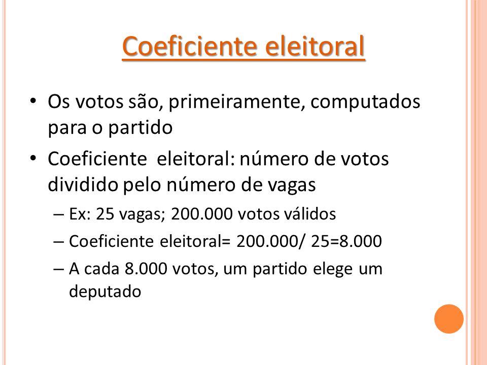 Coeficiente eleitoral Os votos são, primeiramente, computados para o partido Coeficiente eleitoral: número de votos dividido pelo número de vagas – Ex: 25 vagas; 200.000 votos válidos – Coeficiente eleitoral= 200.000/ 25=8.000 – A cada 8.000 votos, um partido elege um deputado