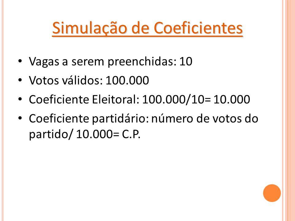 Simulação de Coeficientes Vagas a serem preenchidas: 10 Votos válidos: 100.000 Coeficiente Eleitoral: 100.000/10= 10.000 Coeficiente partidário: númer