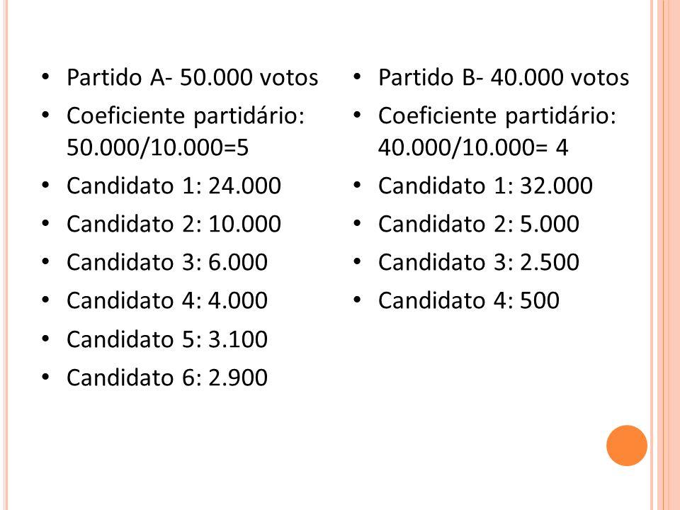 Partido A- 50.000 votos Coeficiente partidário: 50.000/10.000=5 Candidato 1: 24.000 Candidato 2: 10.000 Candidato 3: 6.000 Candidato 4: 4.000 Candidato 5: 3.100 Candidato 6: 2.900 Partido B- 40.000 votos Coeficiente partidário: 40.000/10.000= 4 Candidato 1: 32.000 Candidato 2: 5.000 Candidato 3: 2.500 Candidato 4: 500