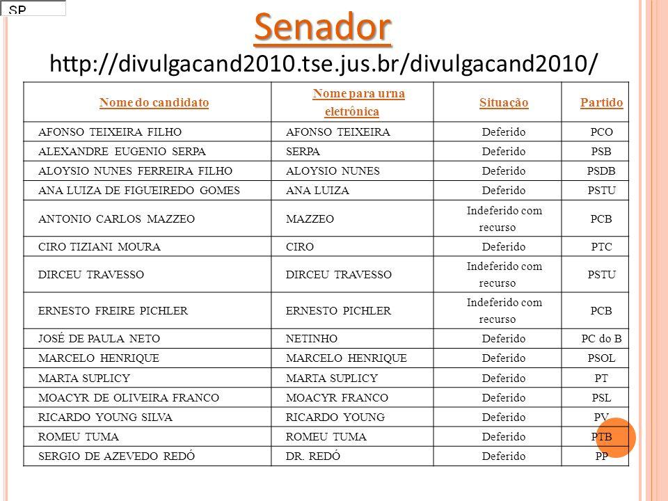 Senador http://divulgacand2010.tse.jus.br/divulgacand2010/ Nome do candidato Nome para urna eletrônica SituaçãoPartido AFONSO TEIXEIRA FILHOAFONSO TEIXEIRADeferidoPCO ALEXANDRE EUGENIO SERPASERPADeferidoPSB ALOYSIO NUNES FERREIRA FILHOALOYSIO NUNESDeferidoPSDB ANA LUIZA DE FIGUEIREDO GOMESANA LUIZADeferidoPSTU ANTONIO CARLOS MAZZEOMAZZEO Indeferido com recurso PCB CIRO TIZIANI MOURACIRODeferidoPTC DIRCEU TRAVESSO Indeferido com recurso PSTU ERNESTO FREIRE PICHLERERNESTO PICHLER Indeferido com recurso PCB JOSÉ DE PAULA NETONETINHODeferidoPC do B MARCELO HENRIQUE DeferidoPSOL MARTA SUPLICY DeferidoPT MOACYR DE OLIVEIRA FRANCOMOACYR FRANCODeferidoPSL RICARDO YOUNG SILVARICARDO YOUNGDeferidoPV ROMEU TUMA DeferidoPTB SERGIO DE AZEVEDO REDÓDR.