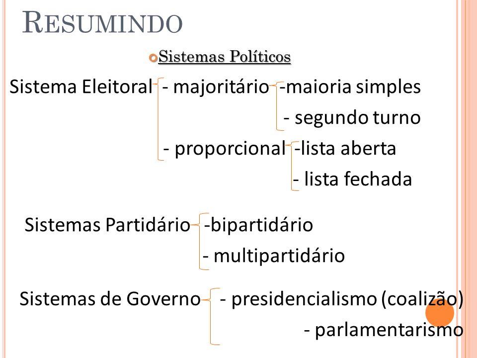 R ESUMINDO Sistemas Políticos Sistemas Políticos Sistema Eleitoral - majoritário -maioria simples - segundo turno - proporcional -lista aberta - lista fechada Sistemas Partidário -bipartidário - multipartidário Sistemas de Governo - presidencialismo (coalizão) - parlamentarismo