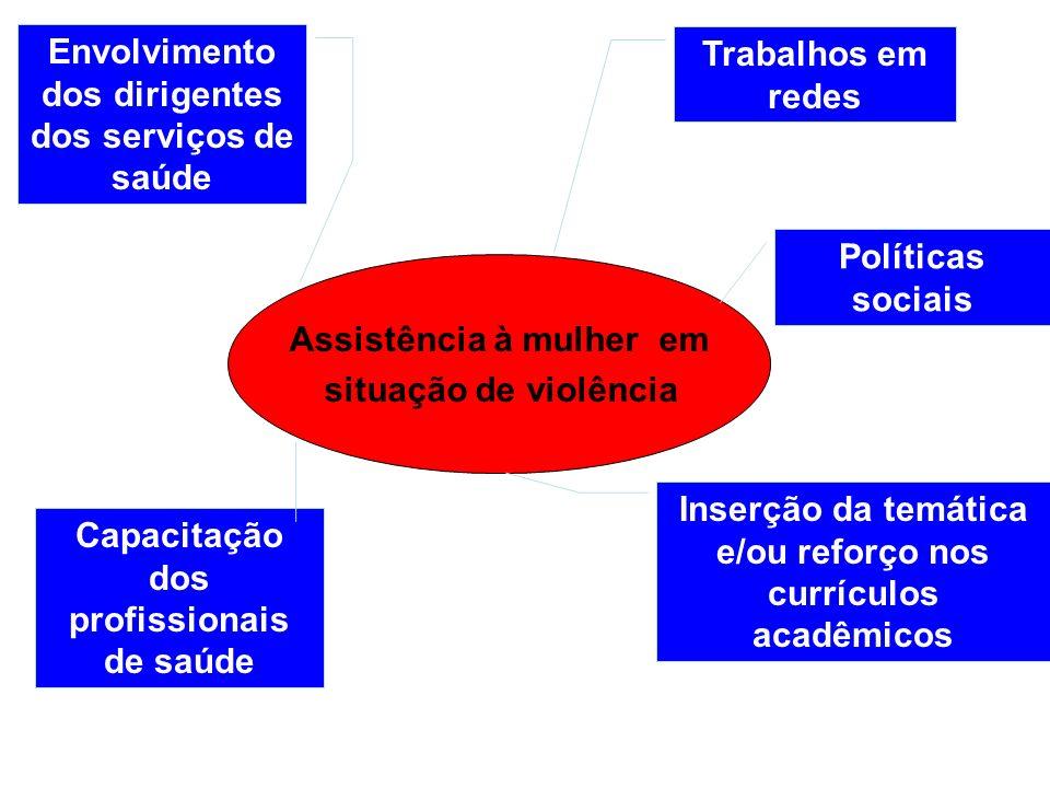 Assistência à mulher em situação de violência Capacitação dos profissionais de saúde Inserção da temática e/ou reforço nos currículos acadêmicos Envol