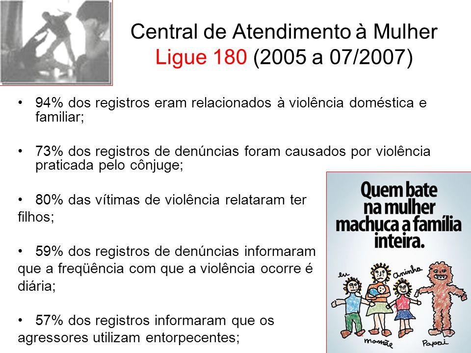 Central de Atendimento à Mulher Ligue 180 (2005 a 07/2007) 94% dos registros eram relacionados à violência doméstica e familiar; 73% dos registros de