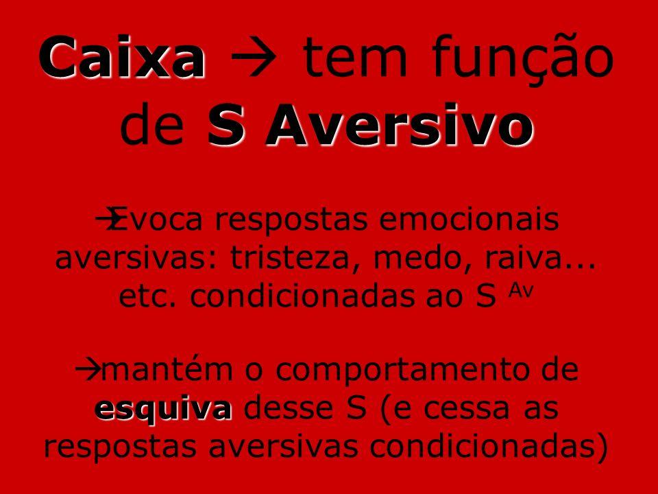 Caixa S Aversivo Caixa tem função de S Aversivo Evoca respostas emocionais aversivas: tristeza, medo, raiva... etc. condicionadas ao S Av esquiva mant