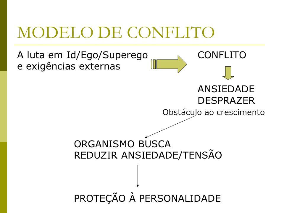 MODELO DE CONFLITO A luta em Id/Ego/Superego CONFLITO e exigências externas ANSIEDADE DESPRAZER Obstáculo ao crescimento ORGANISMO BUSCA REDUZIR ANSIE