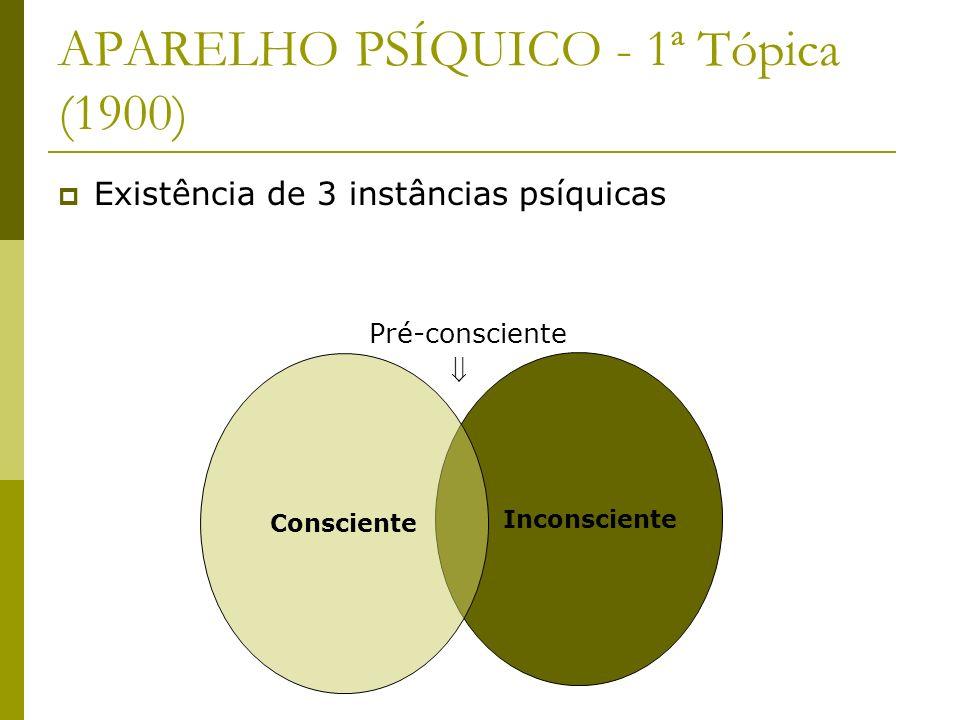 APARELHO PSÍQUICO - 1ª Tópica (1900) Inconsciente Consciente Existência de 3 instâncias psíquicas Pré-consciente