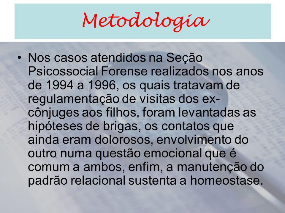 Metodologia Nos casos atendidos na Seção Psicossocial Forense realizados nos anos de 1994 a 1996, os quais tratavam de regulamentação de visitas dos e