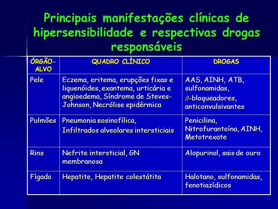 Principais manifestações clínicas de hipersensibilidade e respectivas drogas responsáveis ÓRGÃO- ALVO QUADRO CLÍNICO DROGAS Pele Eczema, eritema, erup