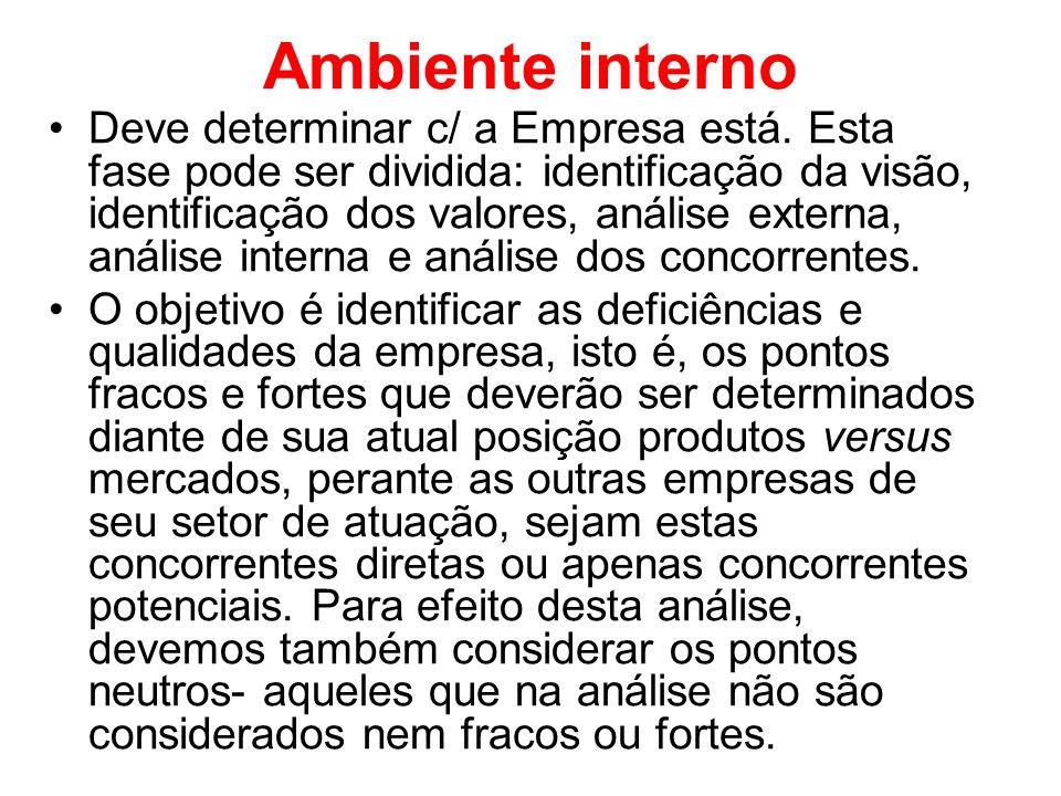 Ambiente interno Deve determinar c/ a Empresa está. Esta fase pode ser dividida: identificação da visão, identificação dos valores, análise externa, a