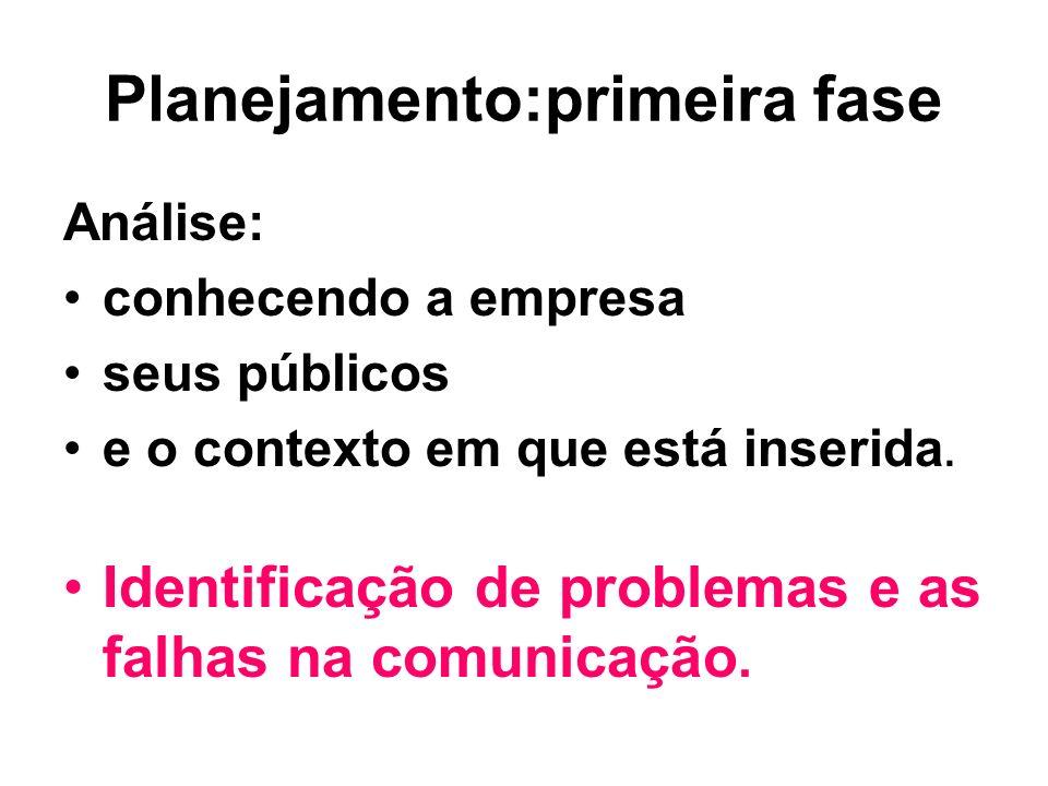 Planejamento:primeira fase Análise: conhecendo a empresa seus públicos e o contexto em que está inserida. Identificação de problemas e as falhas na co
