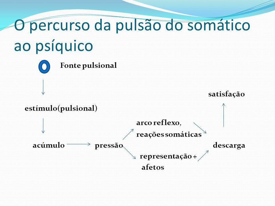 O percurso da pulsão do somático ao psíquico Fonte pulsional satisfação estímulo(pulsional) arco reflexo, reações somáticas acúmulo pressão descarga r