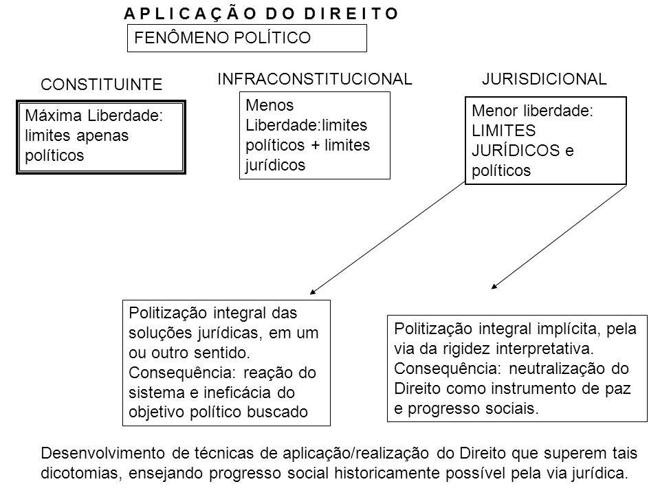 FENÔMENO POLÍTICO Máxima Liberdade: limites apenas políticos Menos Liberdade:limites políticos + limites jurídicos Menor liberdade: LIMITES JURÍDICOS