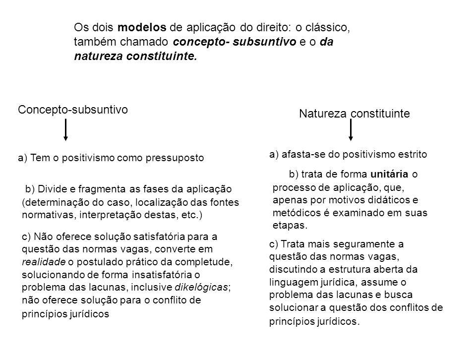 Os dois modelos de aplicação do direito: o clássico, também chamado concepto- subsuntivo e o da natureza constituinte. Concepto-subsuntivo Natureza co