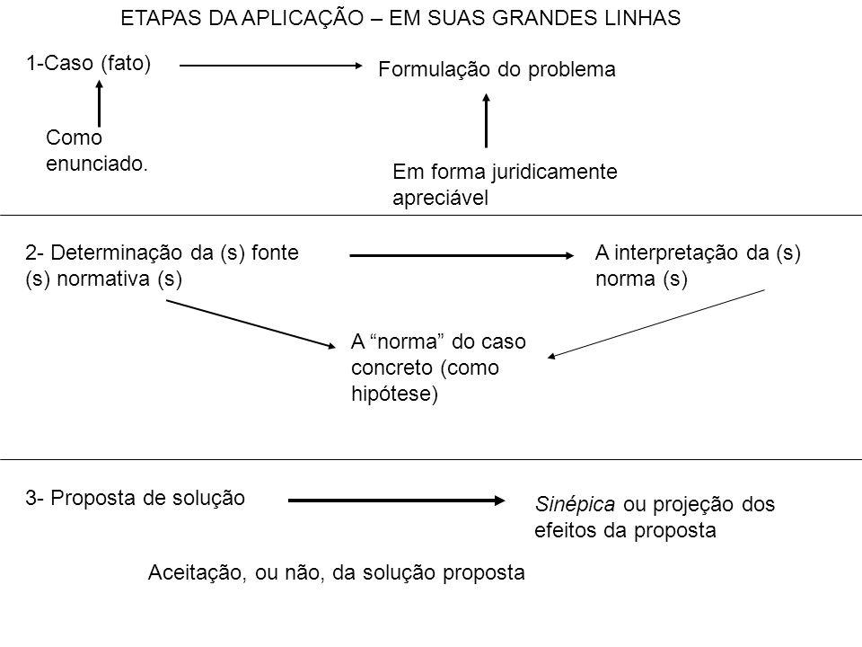 1-Caso (fato) Formulação do problema Como enunciado. Em forma juridicamente apreciável 2- Determinação da (s) fonte (s) normativa (s) A norma do caso