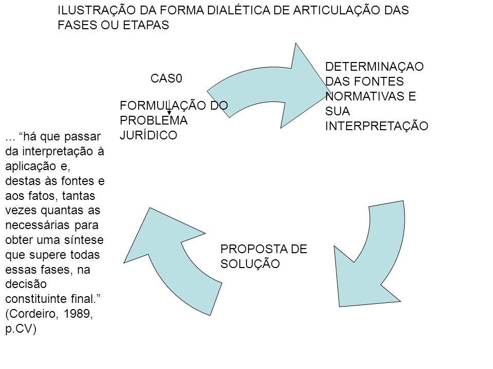 CAS0 FORMULAÇÃO DO PROBLEMA JURÍDICO DETERMINAÇAO DAS FONTES NORMATIVAS E SUA INTERPRETAÇÃO PROPOSTA DE SOLUÇÃO ILUSTRAÇÃO DA FORMA DIALÉTICA DE ARTIC