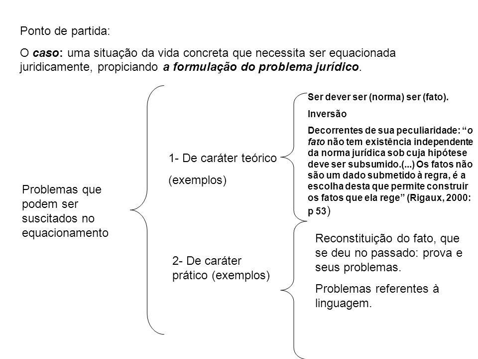 Ponto de partida: O caso: uma situação da vida concreta que necessita ser equacionada juridicamente, propiciando a formulação do problema jurídico. Pr