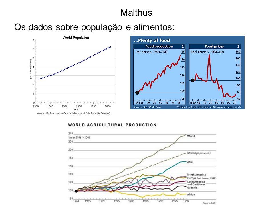 Malthus Os dados sobre população e alimentos: