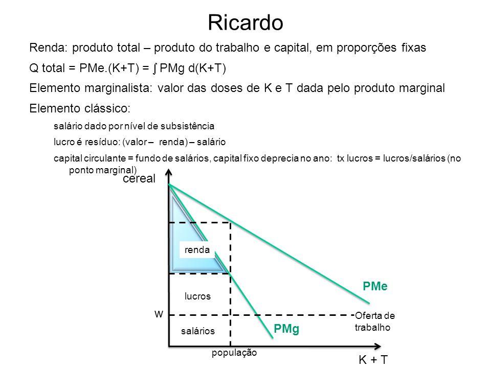 Ricardo Renda: produto total – produto do trabalho e capital, em proporções fixas Q total = PMe.(K+T) = PMg d(K+T) Elemento marginalista: valor das do