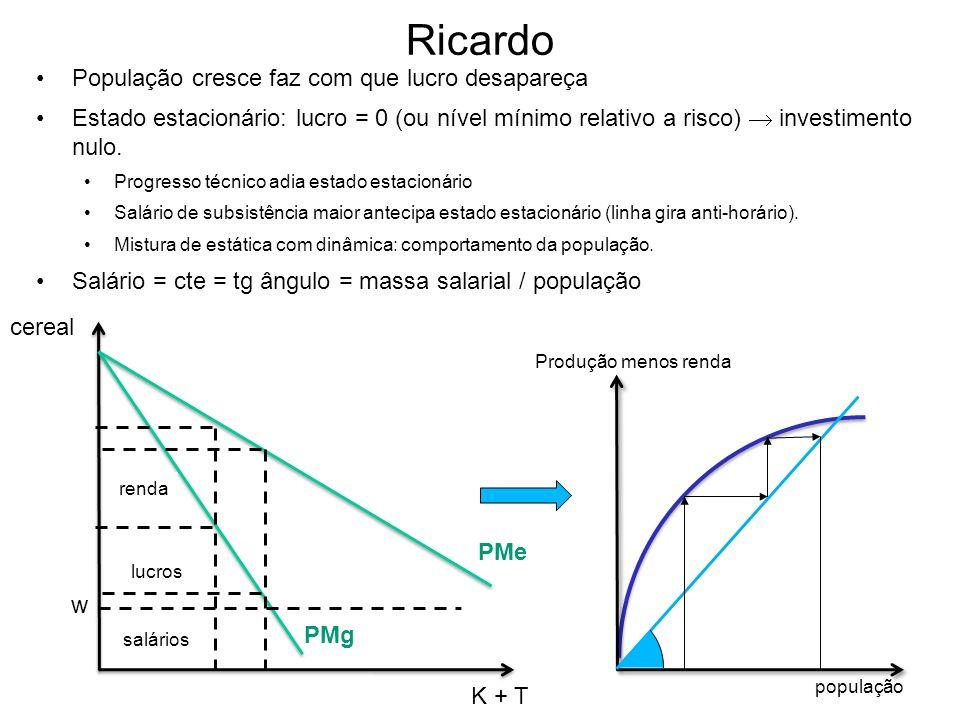 Ricardo População cresce faz com que lucro desapareça Estado estacionário: lucro = 0 (ou nível mínimo relativo a risco) investimento nulo. Progresso t