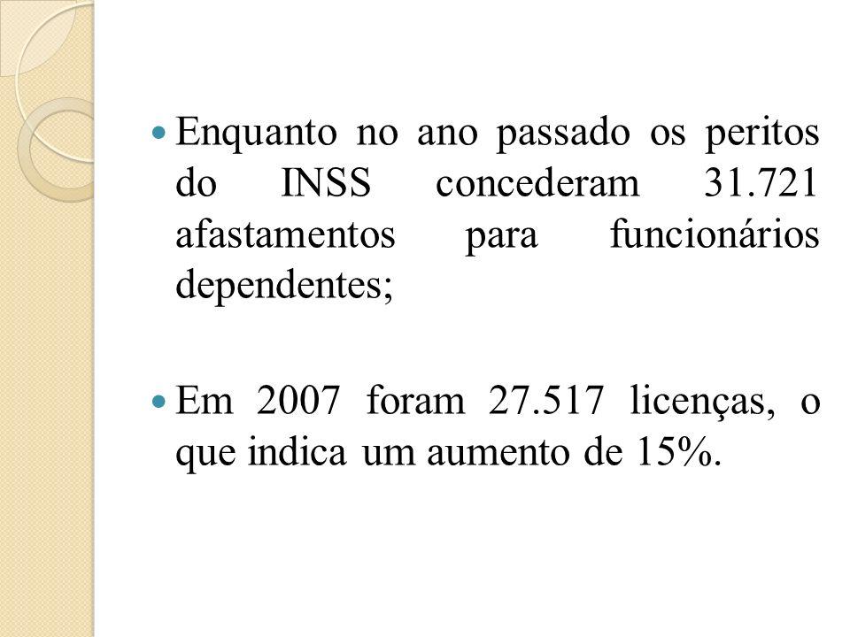 Enquanto no ano passado os peritos do INSS concederam 31.721 afastamentos para funcionários dependentes; Em 2007 foram 27.517 licenças, o que indica u