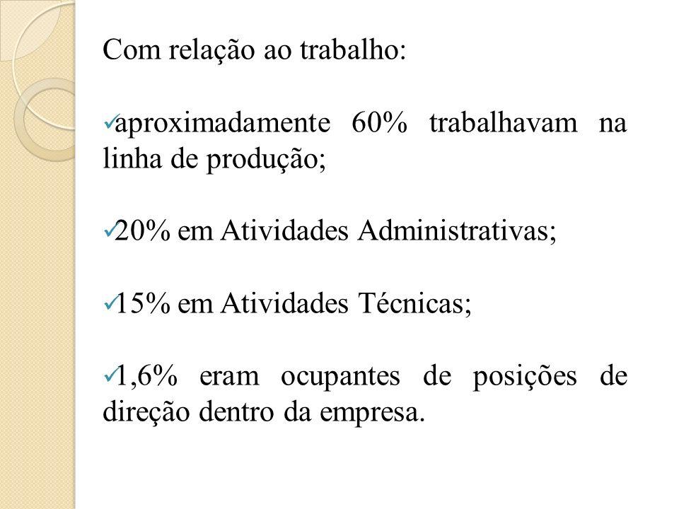 Com relação ao trabalho: aproximadamente 60% trabalhavam na linha de produção; 20% em Atividades Administrativas; 15% em Atividades Técnicas; 1,6% era