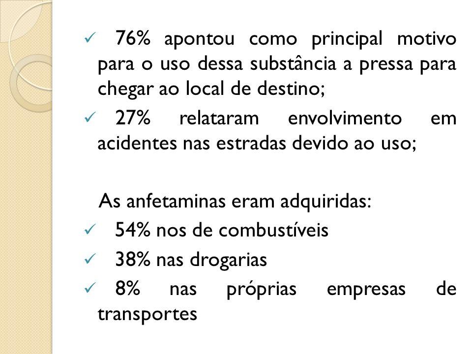 76% apontou como principal motivo para o uso dessa substância a pressa para chegar ao local de destino; 27% relataram envolvimento em acidentes nas es