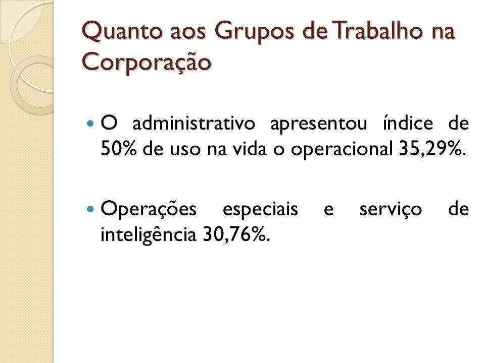 O administrativo apresentou índice de 50% de uso na vida o operacional 35,29%. Operações especiais e serviço de inteligência 30,76%. Quanto aos Grupos