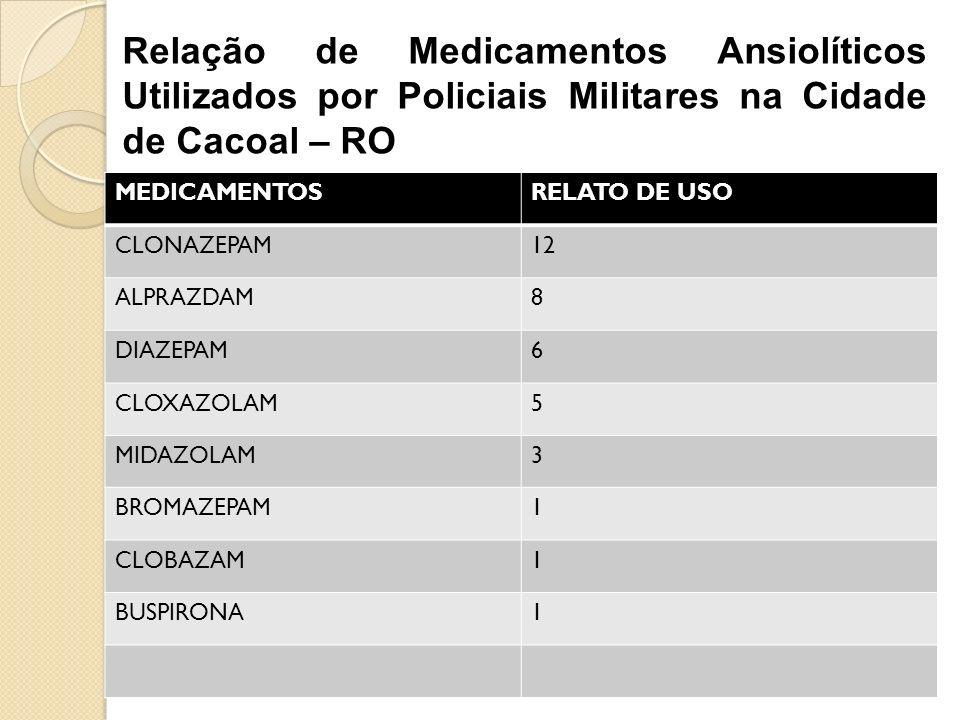 MEDICAMENTOSRELATO DE USO CLONAZEPAM12 ALPRAZDAM8 DIAZEPAM6 CLOXAZOLAM5 MIDAZOLAM3 BROMAZEPAM1 CLOBAZAM1 BUSPIRONA1 Relação de Medicamentos Ansiolític