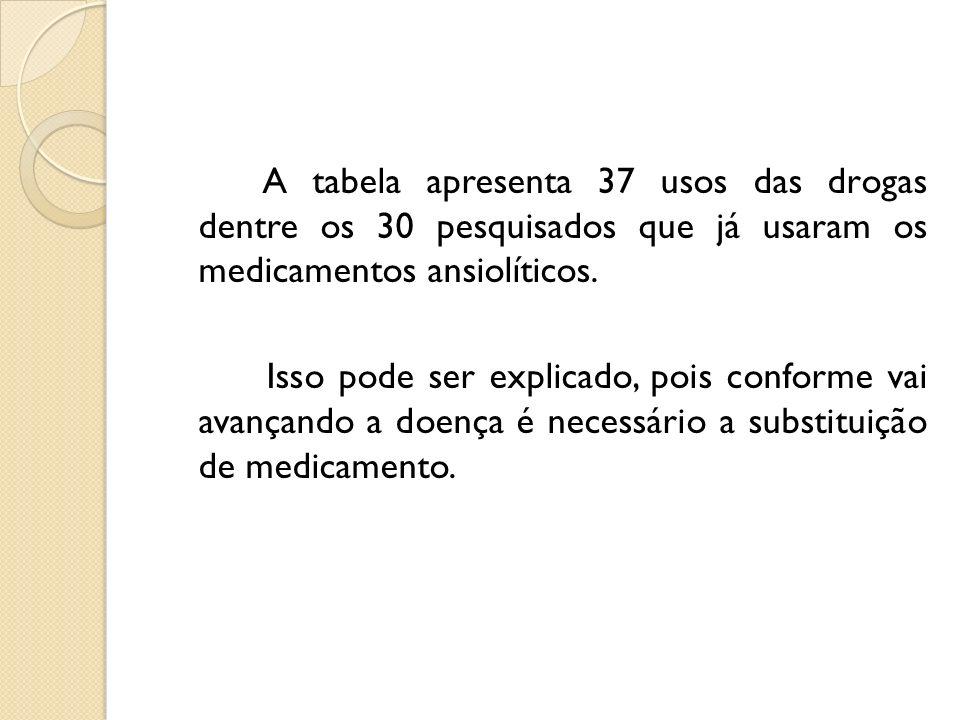 A tabela apresenta 37 usos das drogas dentre os 30 pesquisados que já usaram os medicamentos ansiolíticos. Isso pode ser explicado, pois conforme vai