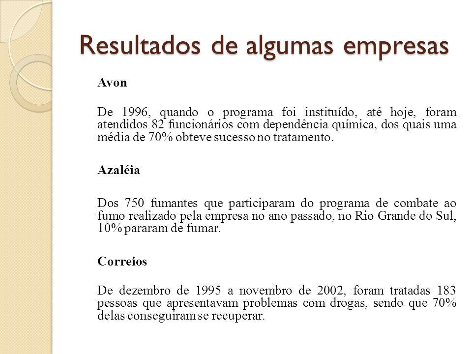 Resultados de algumas empresas Avon De 1996, quando o programa foi instituído, até hoje, foram atendidos 82 funcionários com dependência química, dos