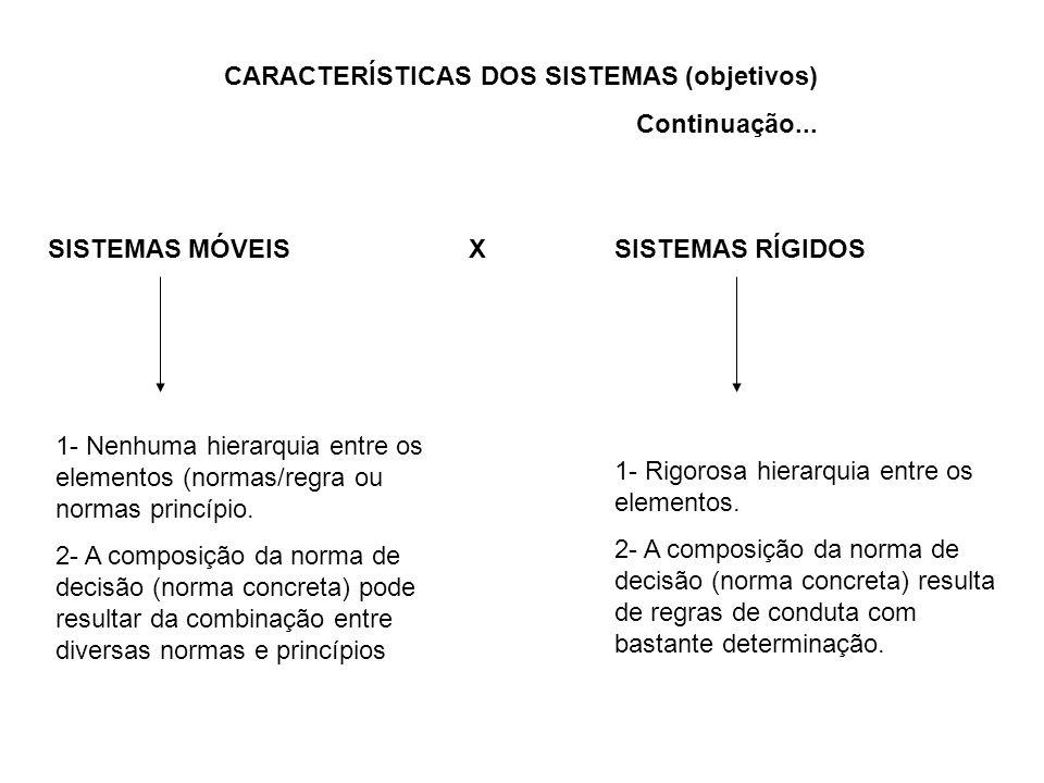 CARACTERÍSTICAS DOS SISTEMAS (objetivos) Continuação... SISTEMAS MÓVEISSISTEMAS RÍGIDOSX 1- Nenhuma hierarquia entre os elementos (normas/regra ou nor