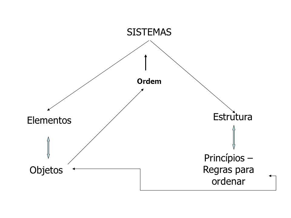 SISTEMAS Ordem Elementos Estrutura Objetos Princípios – Regras para ordenar