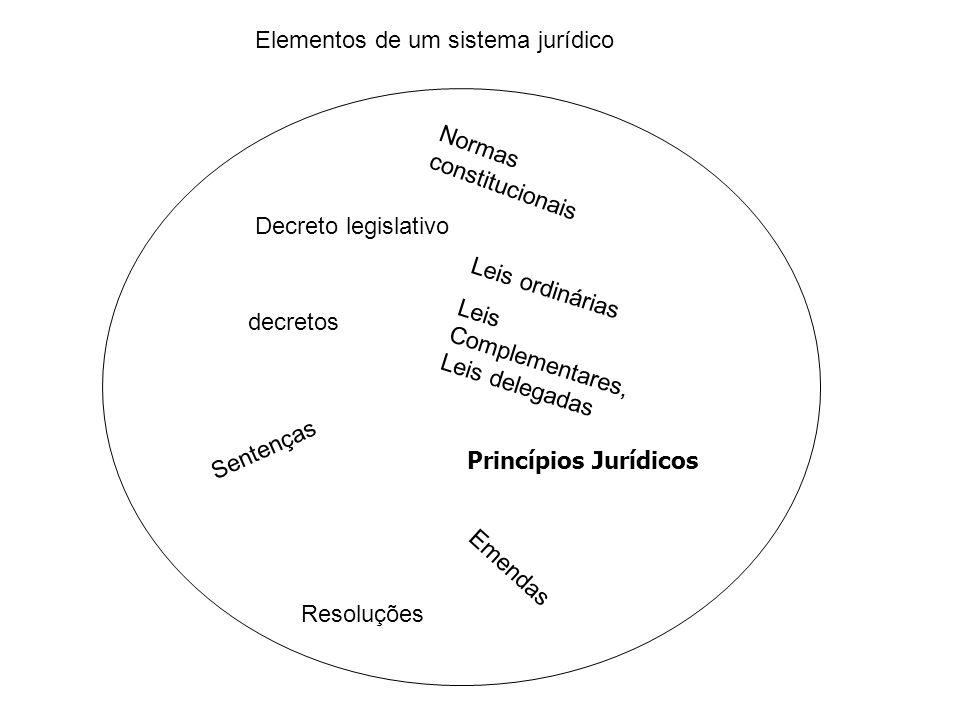 Elementos de um sistema jurídico Resoluções decretos Leis ordinárias Leis Complementares, Leis delegadas Emendas Decreto legislativo Sentenças Princíp