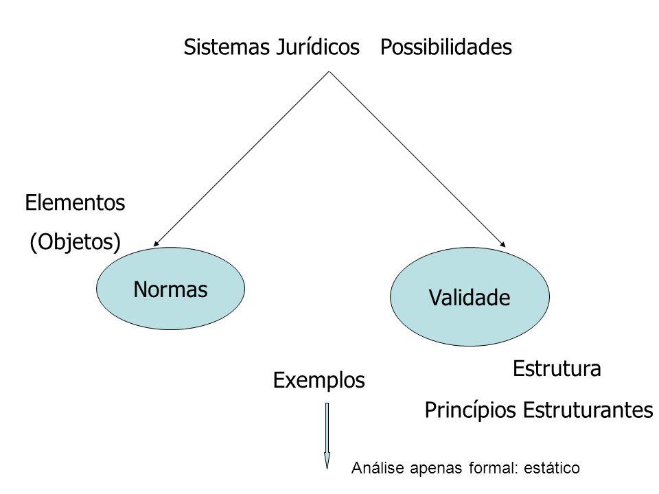Normas Validade Exemplos Sistemas Jurídicos Possibilidades Princípios Estruturantes Estrutura Elementos (Objetos) Análise apenas formal: estático