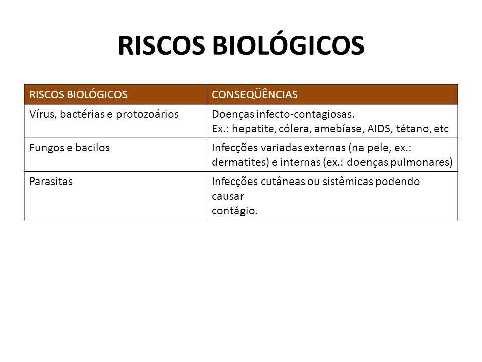 RISCOS BIOLÓGICOS CONSEQÜÊNCIAS Vírus, bactérias e protozoáriosDoenças infecto-contagiosas. Ex.: hepatite, cólera, amebíase, AIDS, tétano, etc Fungos