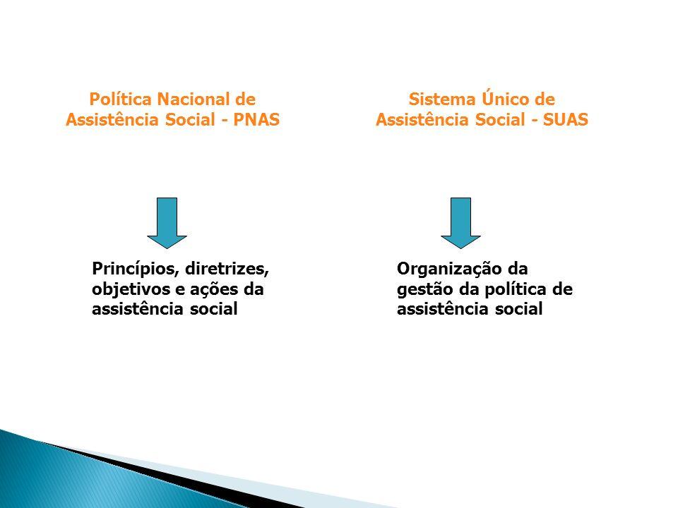 Política Nacional de Assistência Social - PNAS Princípios, diretrizes, objetivos e ações da assistência social Organização da gestão da política de as