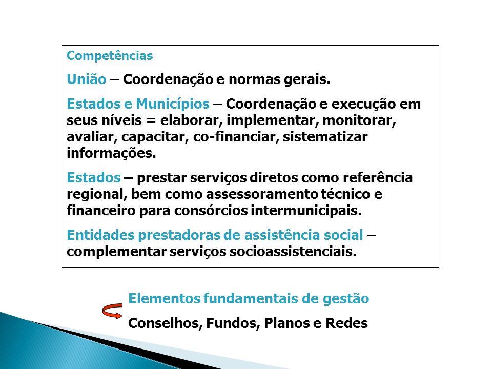 Competências União – Coordenação e normas gerais. Estados e Municípios – Coordenação e execução em seus níveis = elaborar, implementar, monitorar, ava