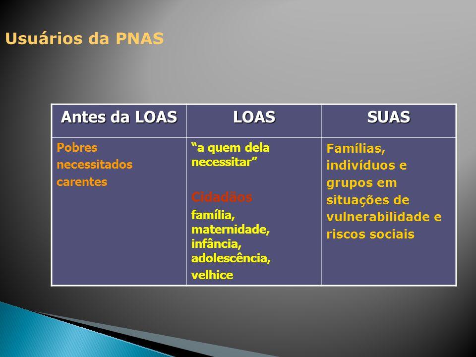 Usuários da PNAS Antes da LOAS LOASSUAS Pobres necessitados carentes a quem dela necessitar Cidadãos família, maternidade, infância, adolescência, vel