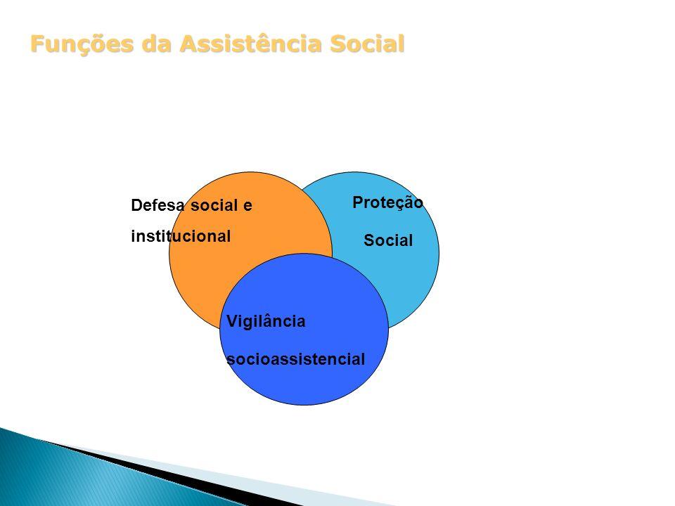 Funções da Assistência Social Vigilância socioassistencial Proteção Social Defesa social e institucional