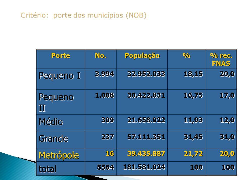 PorteNo.População% % rec. FNAS Pequeno I 3.99432.952.03318,1520,0 Pequeno II 1.00830.422.83116,7517,0 Médio30921.658.92211,9312,0 Grande23757.111.3513