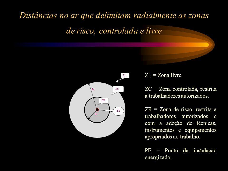 Distâncias no ar que delimitam radialmente as zonas de risco, controlada e livre Rr ZC Rc ZR EP ZL ZL = Zona livre ZC = Zona controlada, restrita a tr