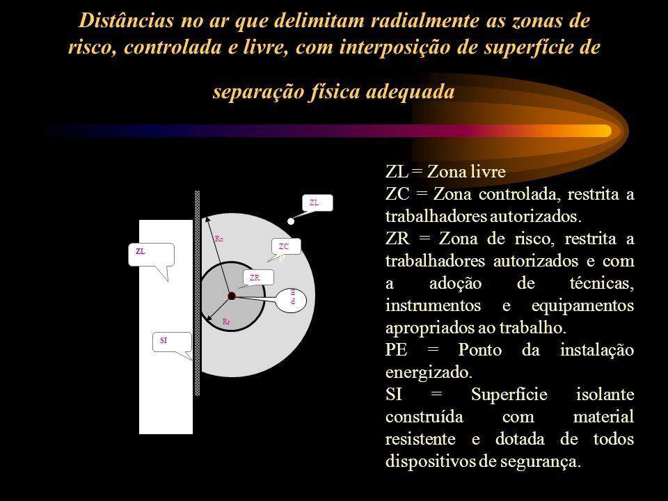 Distâncias no ar que delimitam radialmente as zonas de risco, controlada e livre, com interposição de superfície de separação física adequada Rr ZC P