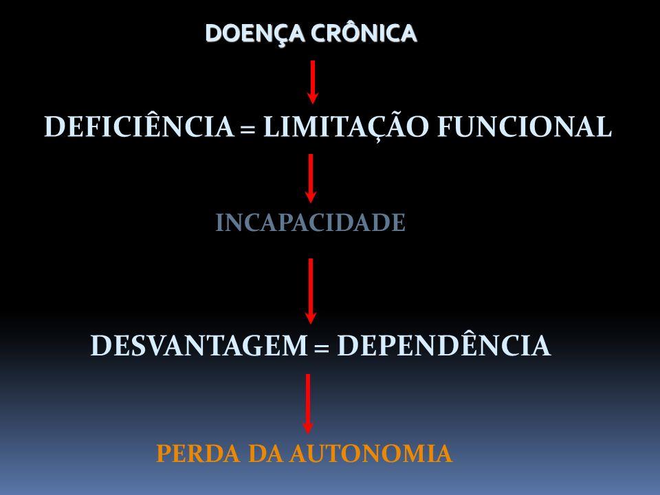 DOENÇA CRÔNICA DEFICIÊNCIA = LIMITAÇÃO FUNCIONAL INCAPACIDADE DESVANTAGEM = DEPENDÊNCIA PERDA DA AUTONOMIA