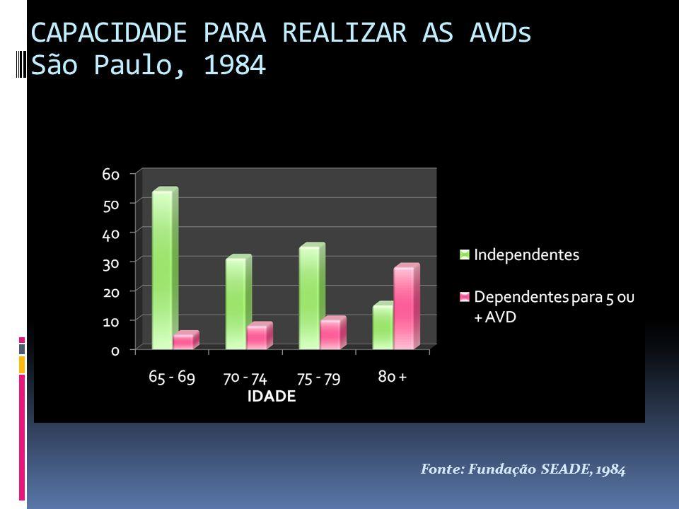 CAPACIDADE PARA REALIZAR AS AVDs São Paulo, 1984 Fonte: Fundação SEADE, 1984