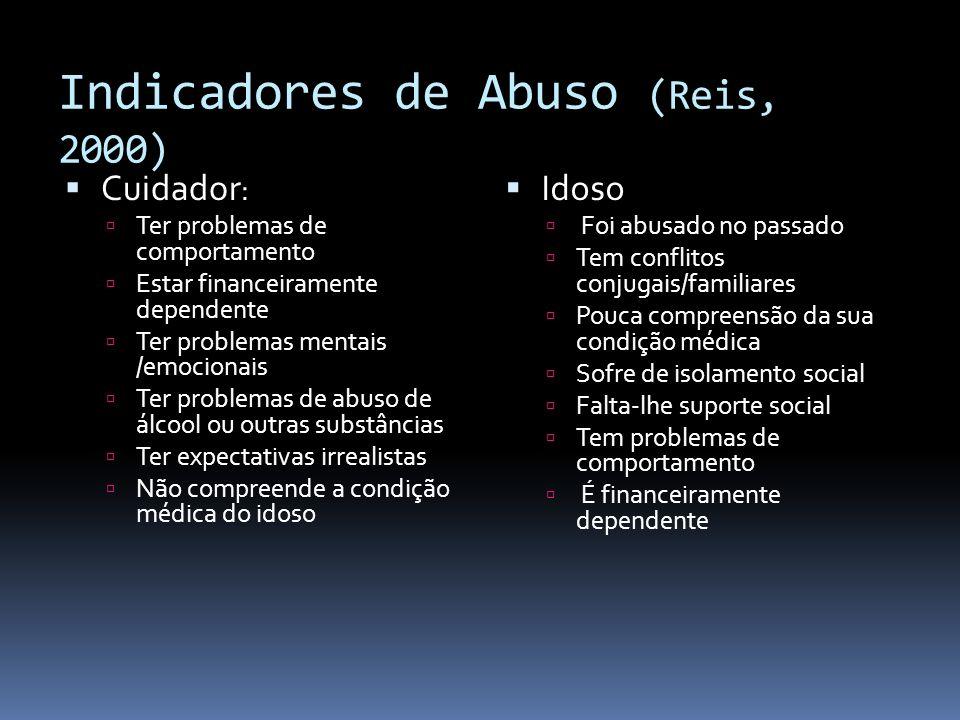 Indicadores de Abuso (Reis, 2000) Cuidador : Ter problemas de comportamento Estar financeiramente dependente Ter problemas mentais /emocionais Ter pro