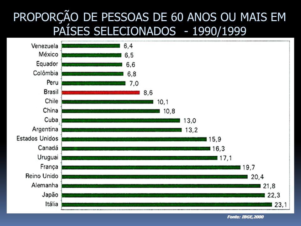PROPORÇÃO DE PESSOAS DE 60 ANOS OU MAIS EM PAÍSES SELECIONADOS - 1990/1999 Fonte: IBGE,2000
