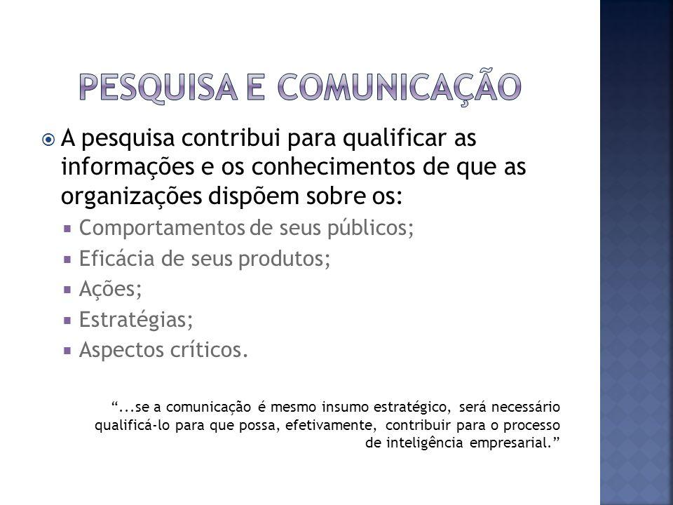 A pesquisa contribui para qualificar as informações e os conhecimentos de que as organizações dispõem sobre os: Comportamentos de seus públicos; Eficá