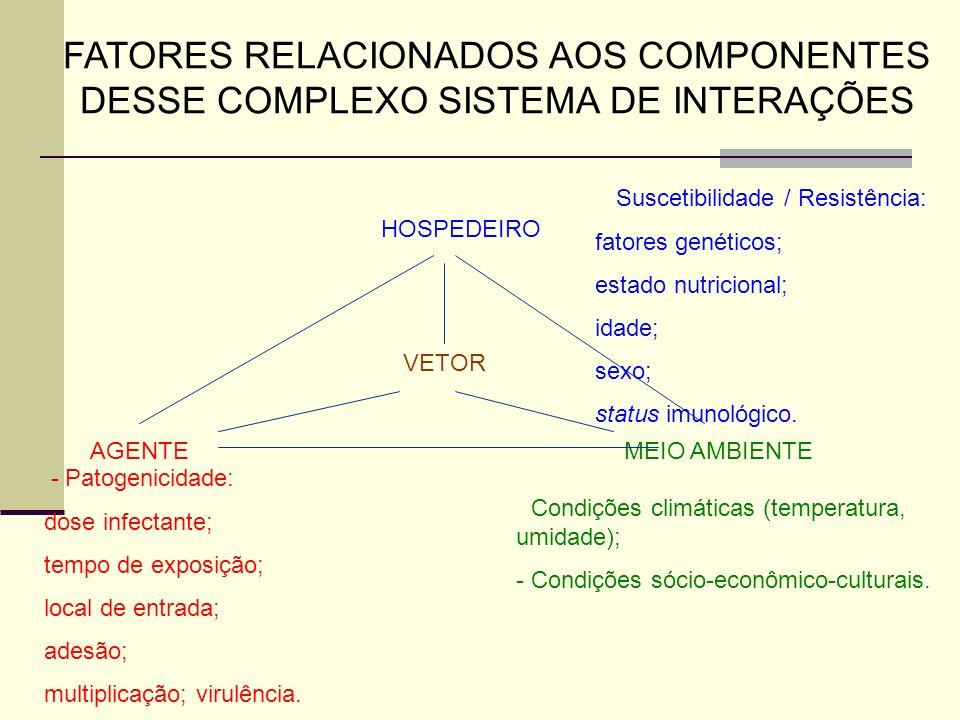 AGENTE HOSPEDEIRO MEIO AMBIENTE VETOR FATORES RELACIONADOS AOS COMPONENTES DESSE COMPLEXO SISTEMA DE INTERAÇÕES - Suscetibilidade / Resistência: fator
